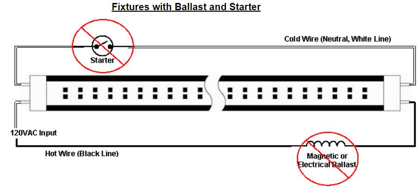 Installation Instruction of LED T8 Tube Light