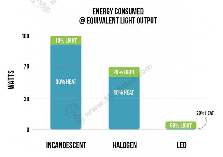 incandescent vs halogen vs led
