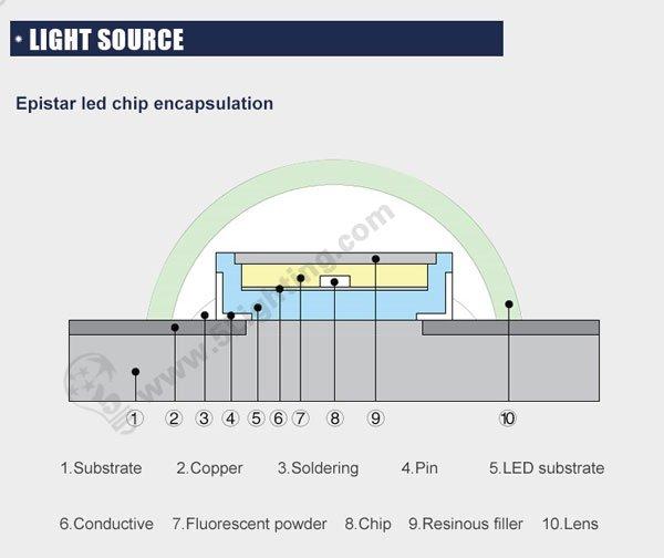 Colorful LED Edge-lit lighting system for light boxes, led chips