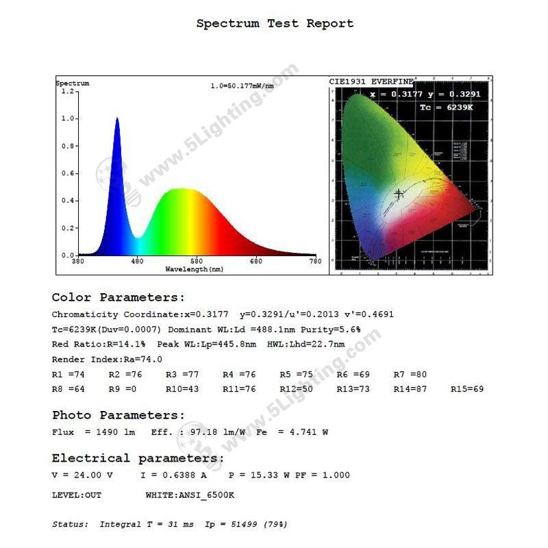 led edge lighting osram 360 mm spectrum chart
